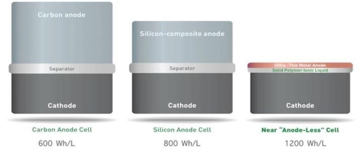 SolidEnergy: le batterie che dureranno il doppio